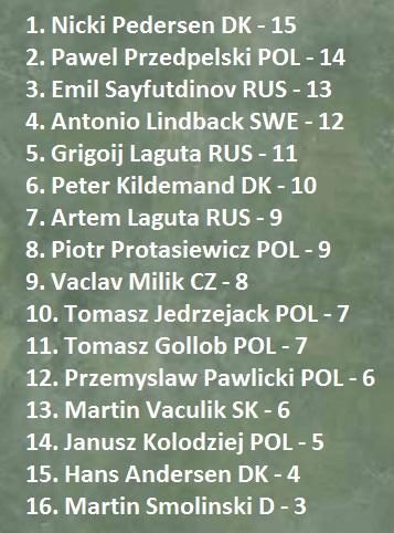 Finali Speedway European Championship 1/4