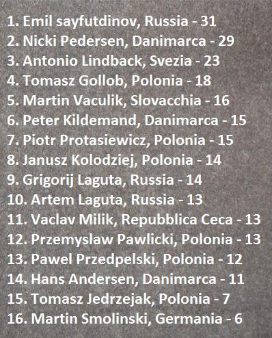 Finali Speedway European Championship 2/4