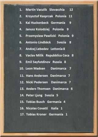 Speedway European Championship 1/4